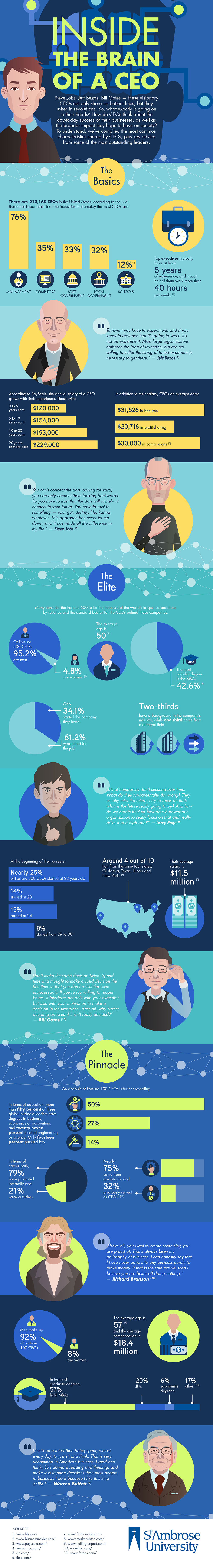 Inside the Brain of a CEO - infographic